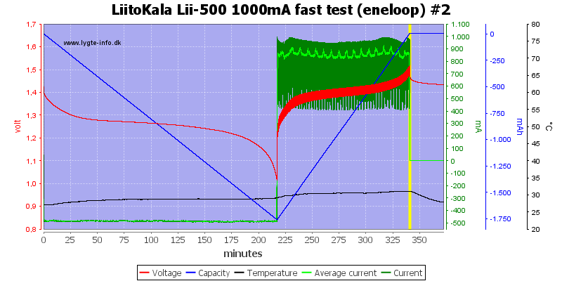 LiitoKala%20Lii-500%201000mA%20fast%20test%20(eneloop)%20%232