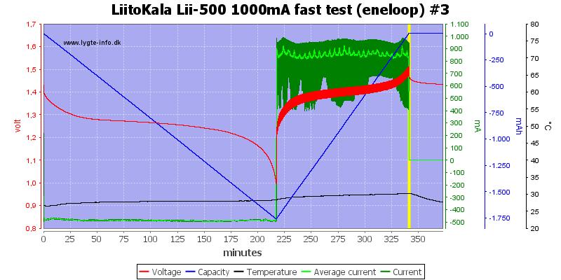 LiitoKala%20Lii-500%201000mA%20fast%20test%20(eneloop)%20%233