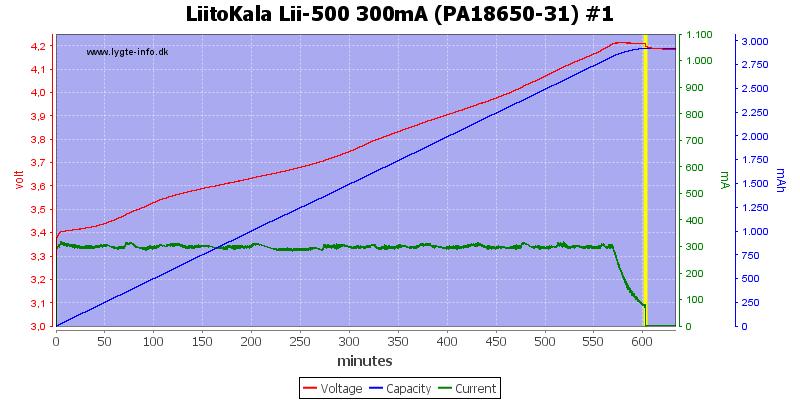 LiitoKala%20Lii-500%20300mA%20(PA18650-31)%20%231