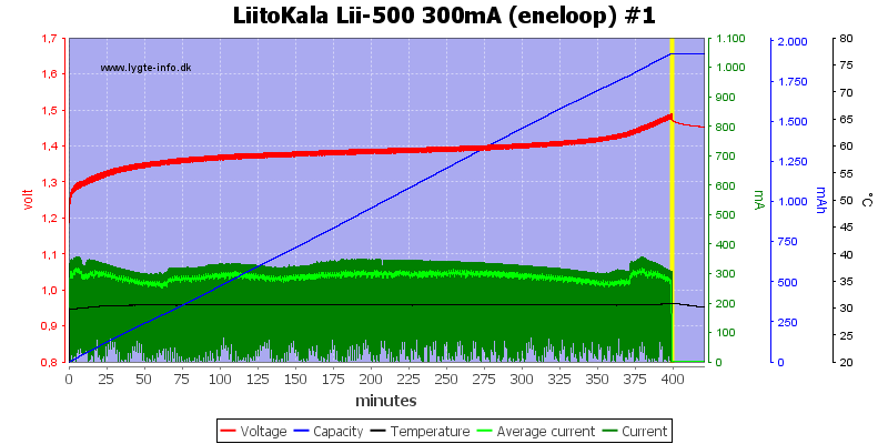 LiitoKala%20Lii-500%20300mA%20(eneloop)%20%231