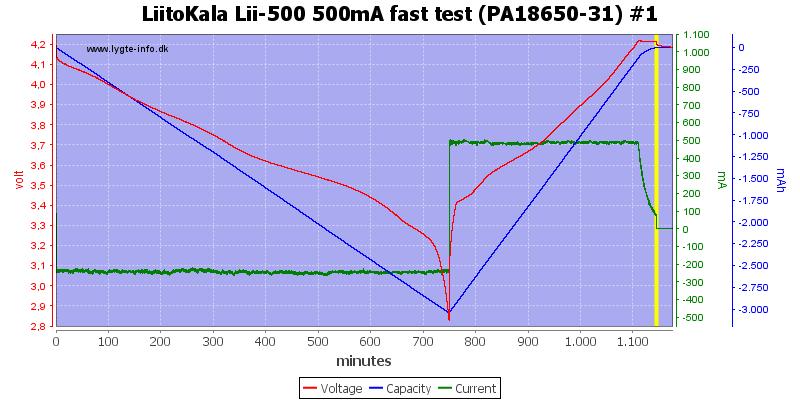LiitoKala%20Lii-500%20500mA%20fast%20test%20(PA18650-31)%20%231