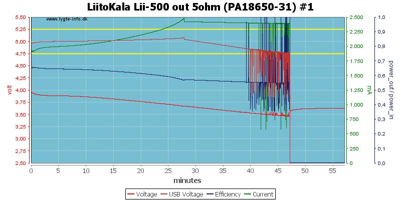 LiitoKala%20Lii-500%20out%205ohm%20(PA18650-31)%20%231