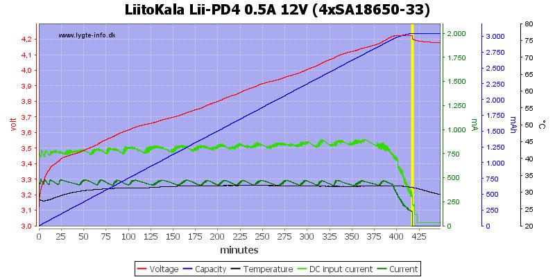 LiitoKala%20Lii-PD4%200.5A%2012V%20%284xSA18650-33%29