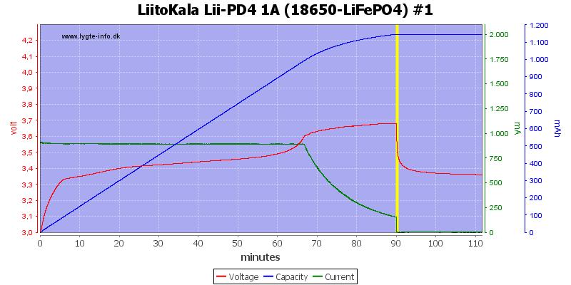LiitoKala%20Lii-PD4%201A%20%2818650-LiFePO4%29%20%231