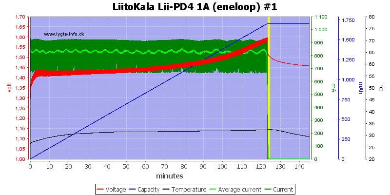 LiitoKala%20Lii-PD4%201A%20%28eneloop%29%20%231
