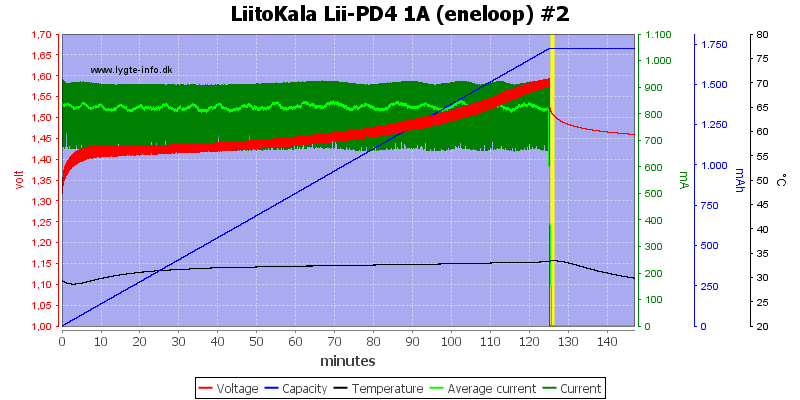 LiitoKala%20Lii-PD4%201A%20%28eneloop%29%20%232