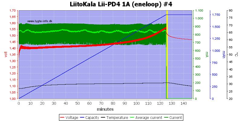 LiitoKala%20Lii-PD4%201A%20%28eneloop%29%20%234
