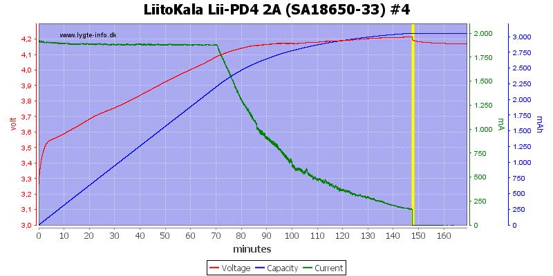 LiitoKala%20Lii-PD4%202A%20%28SA18650-33%29%20%234