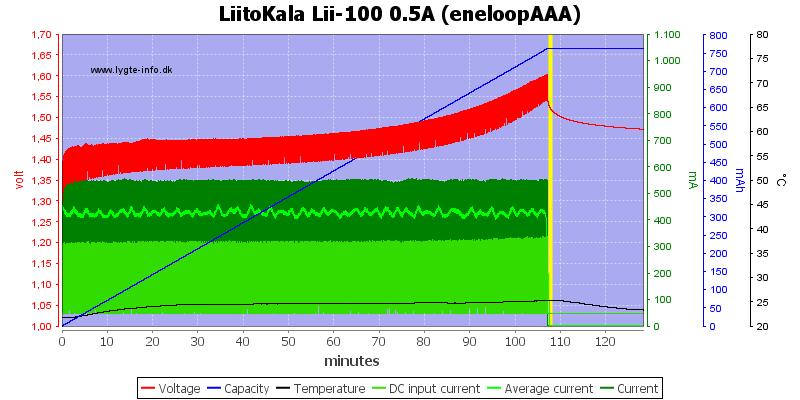 LiitoKala%20Lii-100%200.5A%20(eneloopAAA)