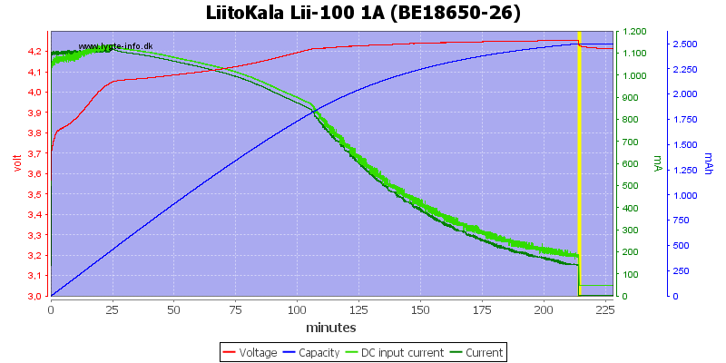 LiitoKala%20Lii-100%201A%20(BE18650-26)