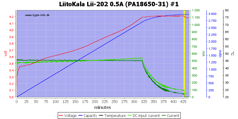 LiitoKala%20Lii-202%200.5A%20%28PA18650-31%29%20%231