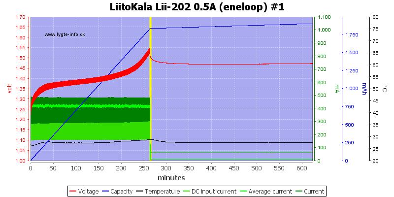 LiitoKala%20Lii-202%200.5A%20%28eneloop%29%20%231