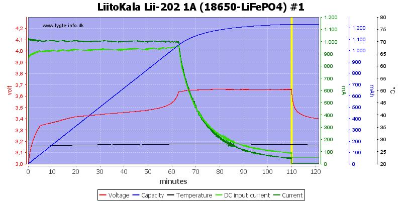 LiitoKala%20Lii-202%201A%20%2818650-LiFePO4%29%20%231