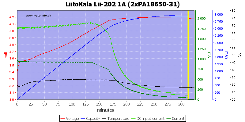 LiitoKala%20Lii-202%201A%20%282xPA18650-31%29
