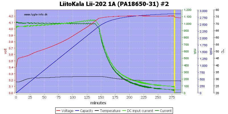 LiitoKala%20Lii-202%201A%20%28PA18650-31%29%20%232