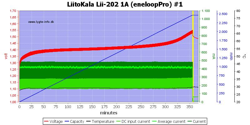 LiitoKala%20Lii-202%201A%20%28eneloopPro%29%20%231