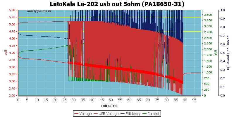 LiitoKala%20Lii-202%20usb%20out%205ohm%20%28PA18650-31%29