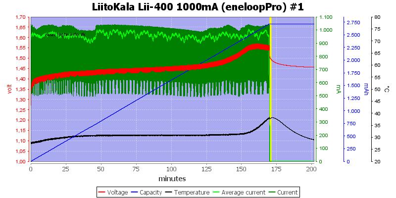 LiitoKala%20Lii-400%201000mA%20%28eneloopPro%29%20%231