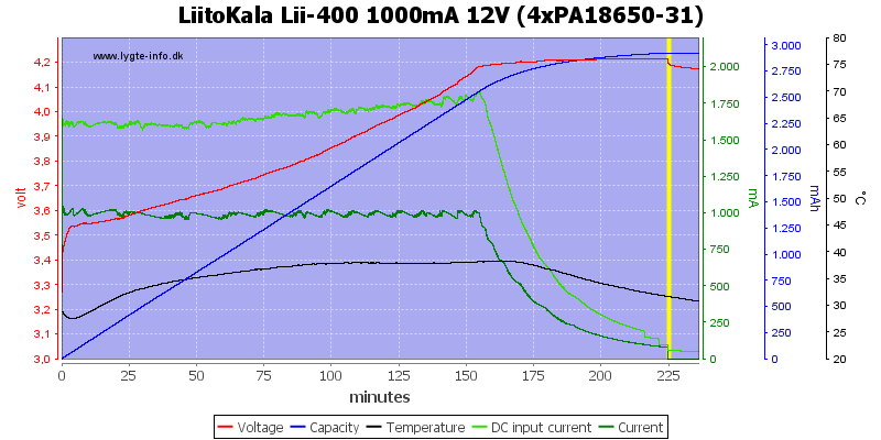 LiitoKala%20Lii-400%201000mA%2012V%20%284xPA18650-31%29