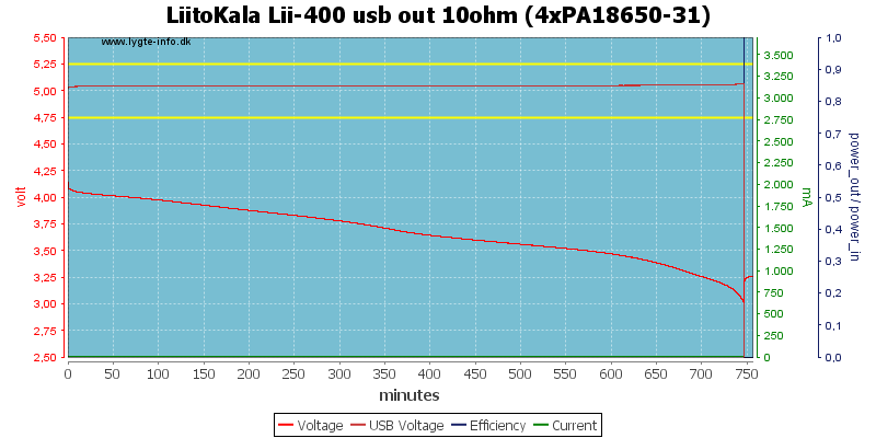 LiitoKala%20Lii-400%20usb%20out%2010ohm%20%284xPA18650-31%29