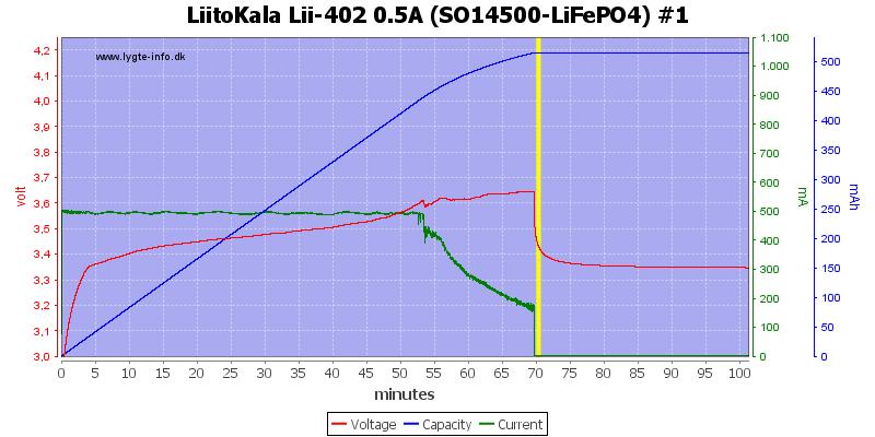 LiitoKala%20Lii-402%200.5A%20%28SO14500-LiFePO4%29%20%231