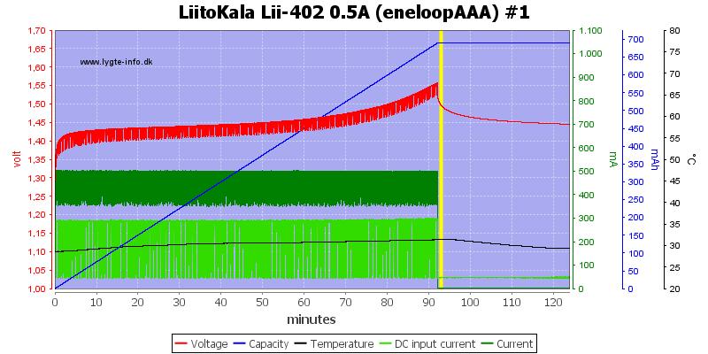 LiitoKala%20Lii-402%200.5A%20%28eneloopAAA%29%20%231