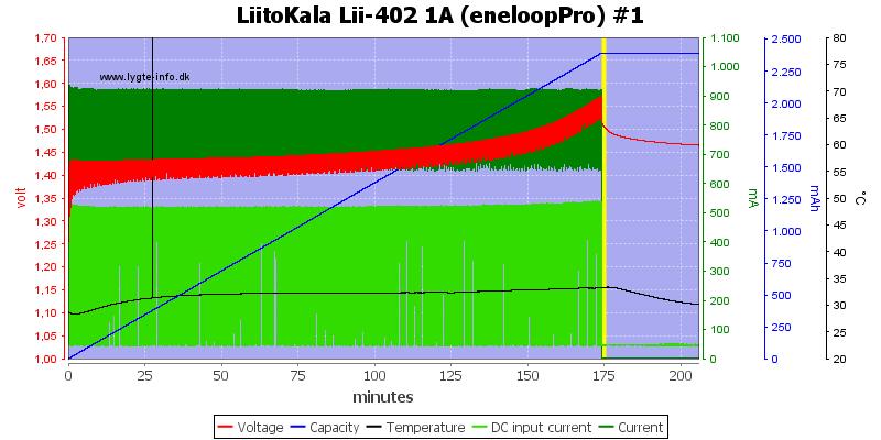 LiitoKala%20Lii-402%201A%20%28eneloopPro%29%20%231