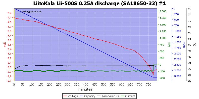 LiitoKala%20Lii-500S%200.25A%20discharge%20%28SA18650-33%29%20%231
