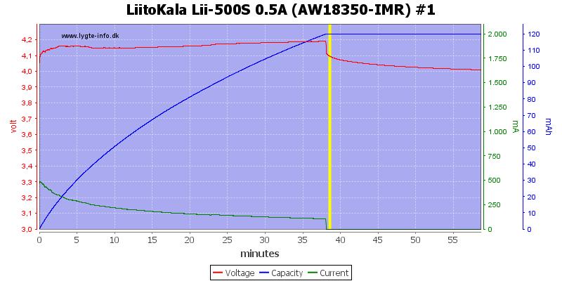 LiitoKala%20Lii-500S%200.5A%20%28AW18350-IMR%29%20%231
