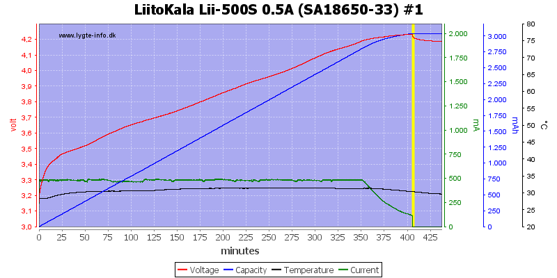 LiitoKala%20Lii-500S%200.5A%20%28SA18650-33%29%20%231