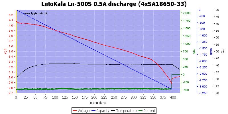 LiitoKala%20Lii-500S%200.5A%20discharge%20%284xSA18650-33%29