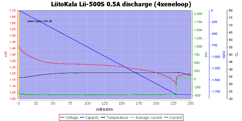 LiitoKala%20Lii-500S%200.5A%20discharge%20%284xeneloop%29