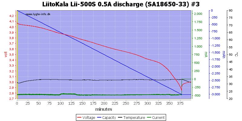LiitoKala%20Lii-500S%200.5A%20discharge%20%28SA18650-33%29%20%233