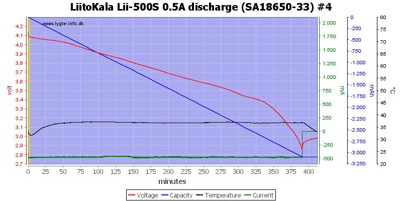 LiitoKala%20Lii-500S%200.5A%20discharge%20%28SA18650-33%29%20%234