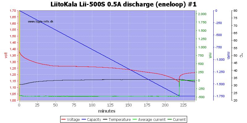 LiitoKala%20Lii-500S%200.5A%20discharge%20%28eneloop%29%20%231