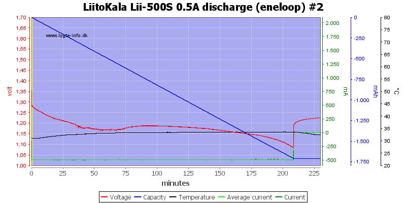 LiitoKala%20Lii-500S%200.5A%20discharge%20%28eneloop%29%20%232