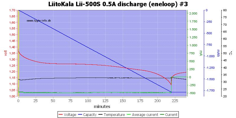 LiitoKala%20Lii-500S%200.5A%20discharge%20%28eneloop%29%20%233