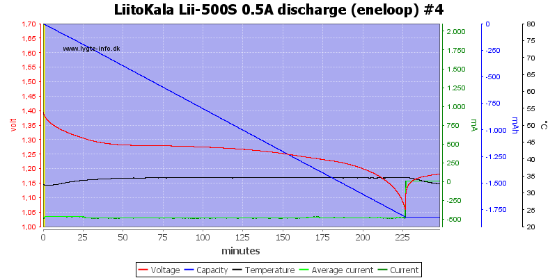 LiitoKala%20Lii-500S%200.5A%20discharge%20%28eneloop%29%20%234
