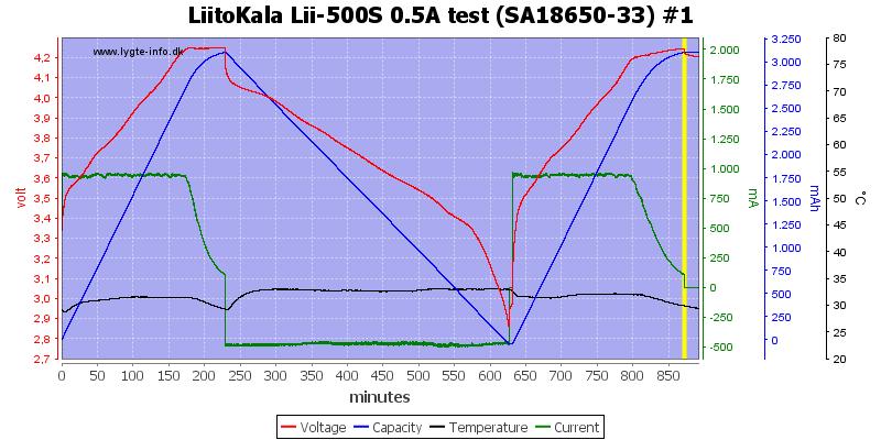LiitoKala%20Lii-500S%200.5A%20test%20%28SA18650-33%29%20%231