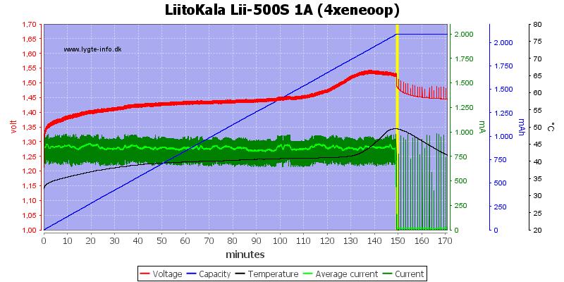 LiitoKala%20Lii-500S%201A%20%284xeneoop%29