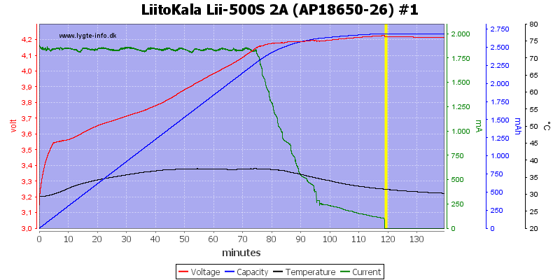 LiitoKala%20Lii-500S%202A%20%28AP18650-26%29%20%231