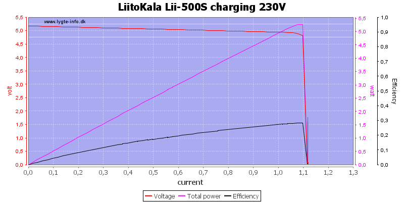 LiitoKala%20Lii-500S%20charging%20230V%20load%20sweep