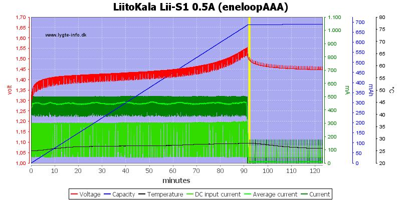 LiitoKala%20Lii-S1%200.5A%20%28eneloopAAA%29