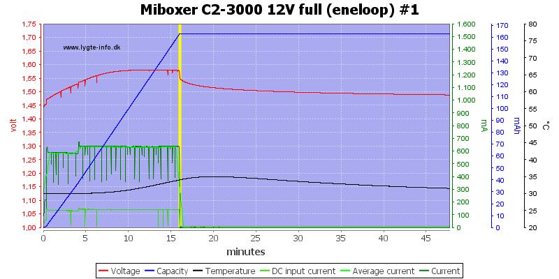 Miboxer%20C2-3000%2012V%20full%20%28eneloop%29%20%231