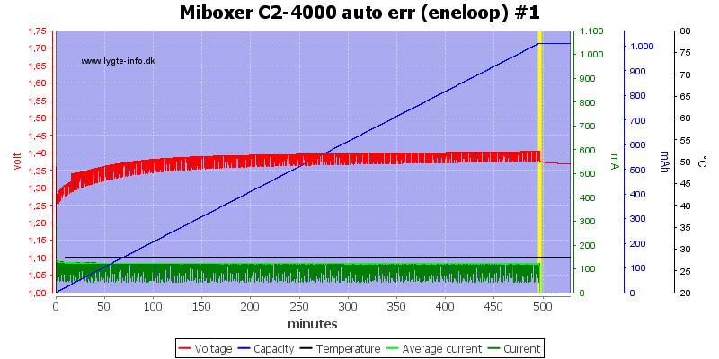 Miboxer%20C2-4000%20auto%20err%20%28eneloop%29%20%231