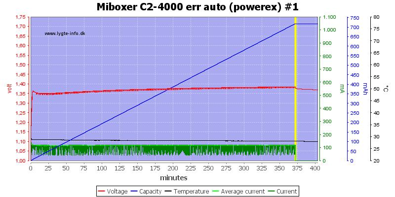 Miboxer%20C2-4000%20err%20auto%20%28powerex%29%20%231