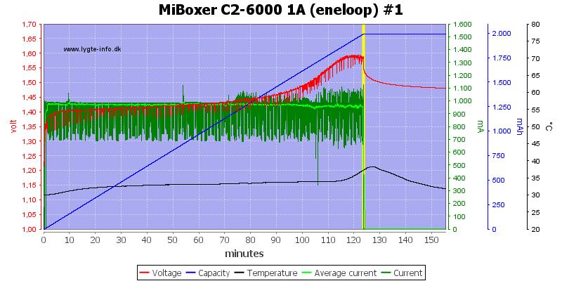 MiBoxer%20C2-6000%201A%20%28eneloop%29%20%231