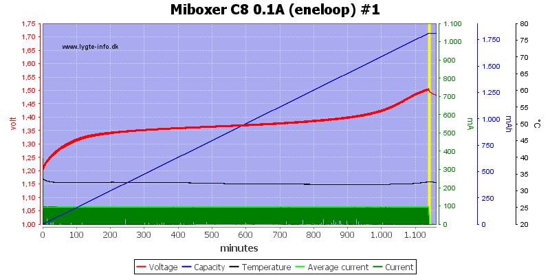 Miboxer%20C8%200.1A%20%28eneloop%29%20%231