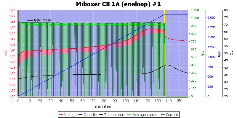Miboxer%20C8%201A%20%28eneloop%29%20%231