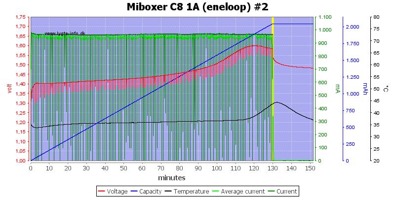 Miboxer%20C8%201A%20%28eneloop%29%20%232